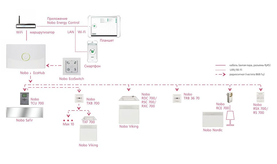 Схема системы Energy Control