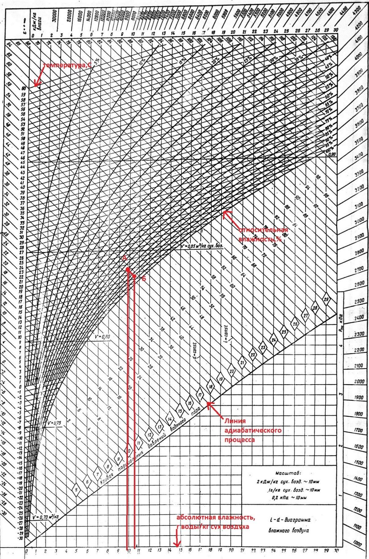 id-диаграмма влажного воздуха