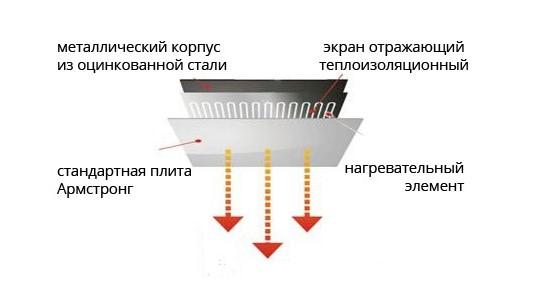 Конструкция потолочного обогревателя Рэсси