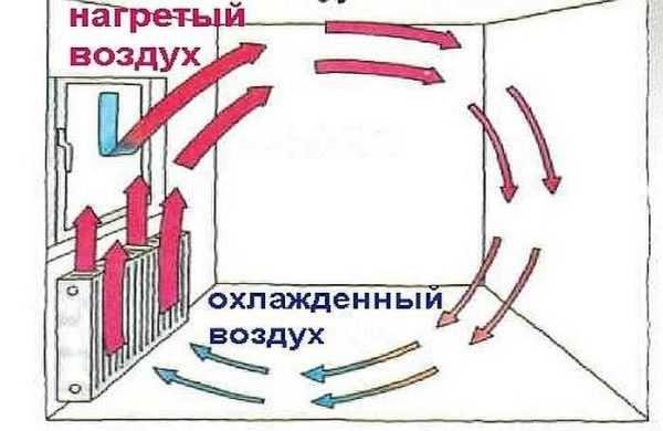 Циркуляция воздуха при работе конвектора