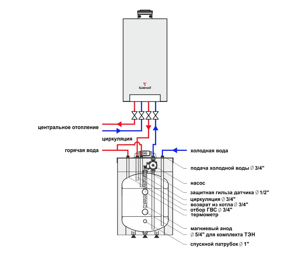 Разница температур при отоплении радиаторами