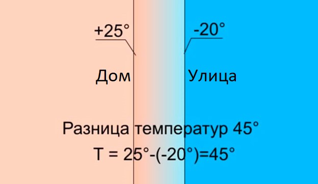 Обогреватели Теплодар