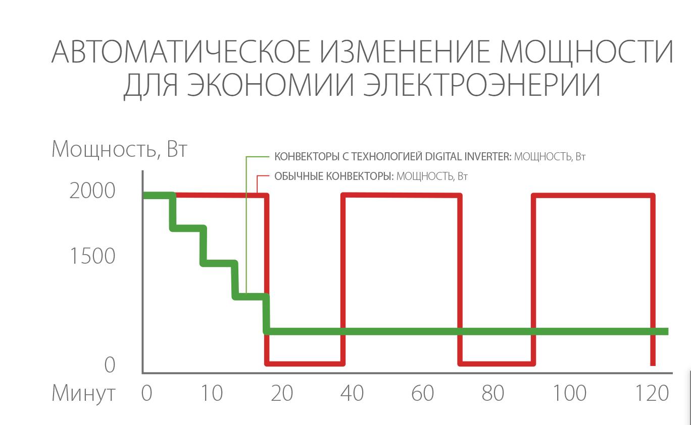 График с сайта Баллу