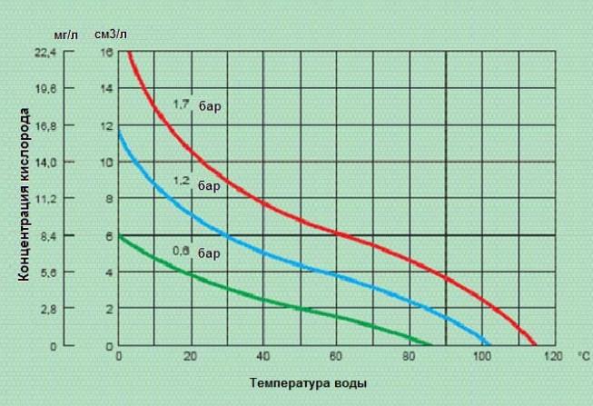 Растворимость кислорода в воде в зависимости от температуры и давления