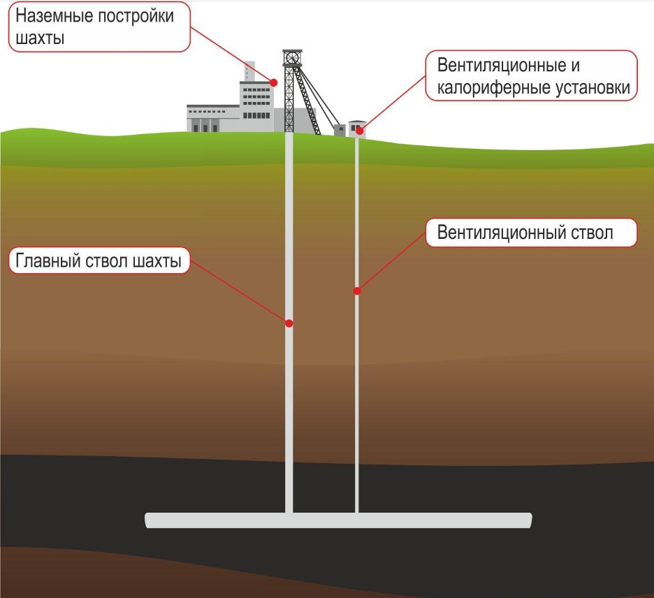 Схема подачи-удаления воздуха через вертикальные шахтные стволы