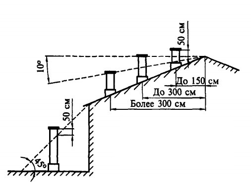 Схема вывода дымовых каналов на крышу здания