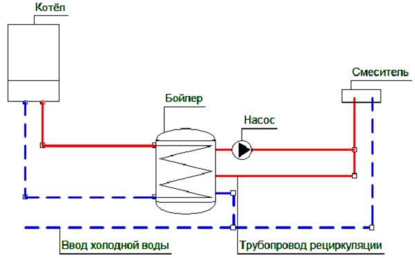 Схема обвязки бойлера косвенного нагрева с рециркуляцией
