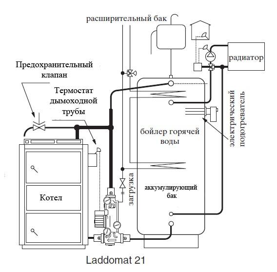 Обвязка с термосмесительным узлом Laddomat