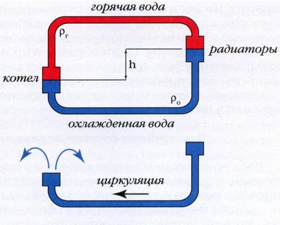Инфракрасный обогреватель или конвектор