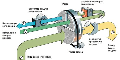 Что такое адсорбционный осушитель воздуха