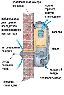 Как выбрать газовый конвектор