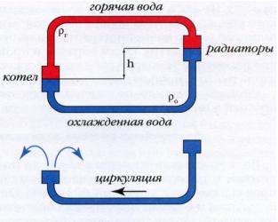 Что такое газовый энергонезависимый котел