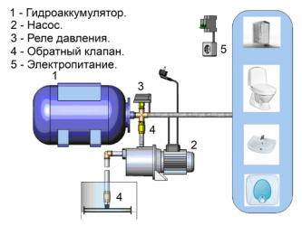 Что такое насосная станция водоснабжения
