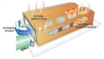Отопление цеха