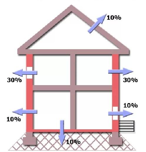 Тепловые расчеты зданий и помещений